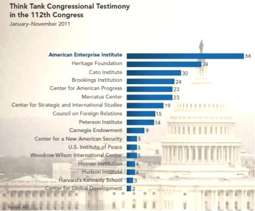 Think-Tank-Testimony