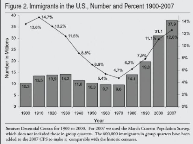 U.S Immigration 1900 -2007...